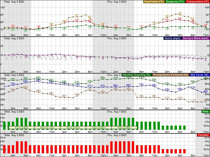 Lamoni Hourly Weather Forecast Graph