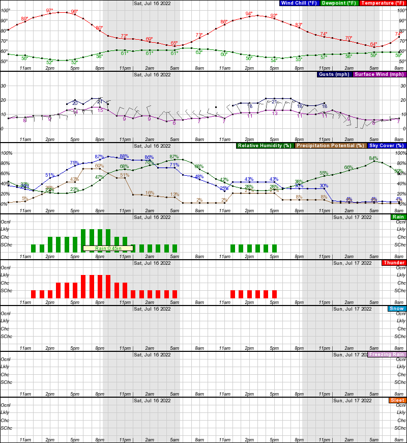 Sterling Hourly Weather Forecast Graph