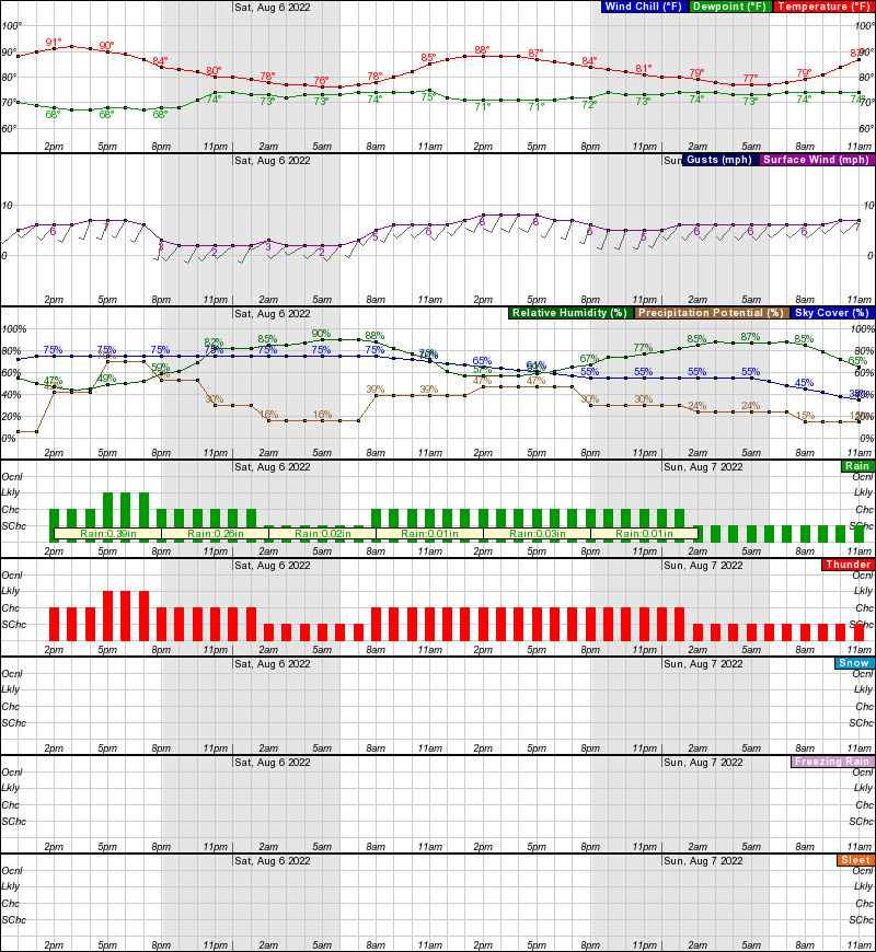 Hourly Weather Forecast For Elev 20 Ft