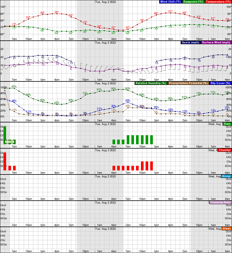 Peoria il weather radar hourly