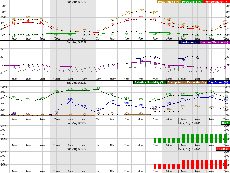 Shenandoah IA Hourly Weather Forecast Graph