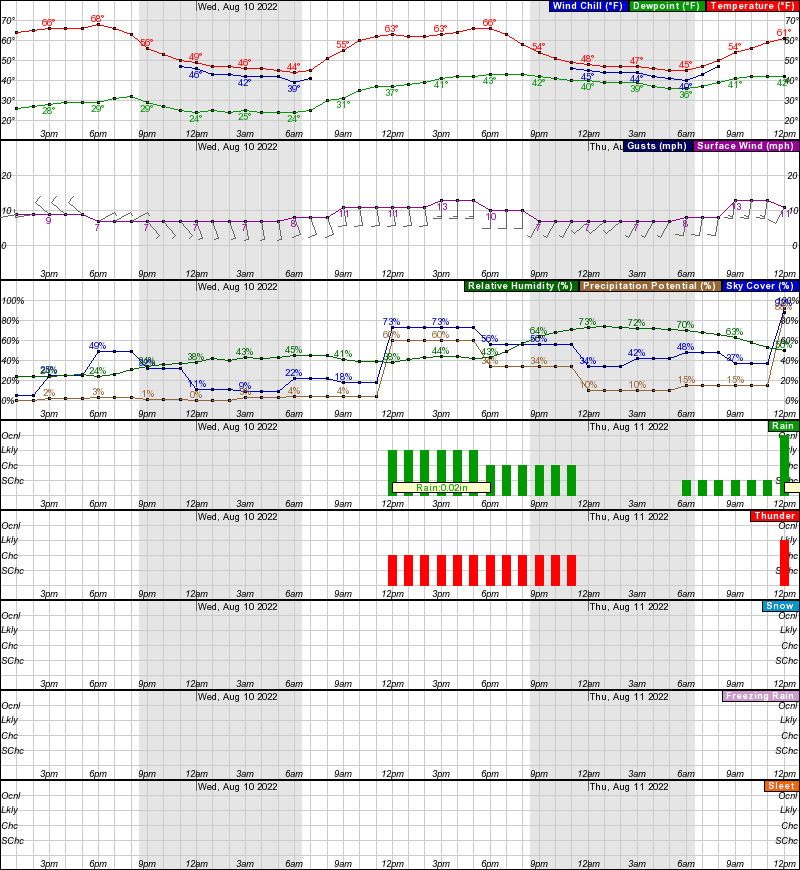 Hourly Weather Forecast for 40 79N 110 48W (Elev  11201 ft)