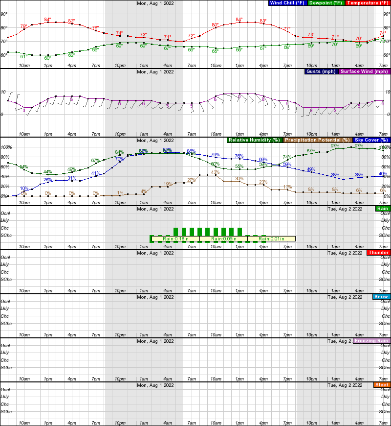 Hourly Weather For Long Island Ny