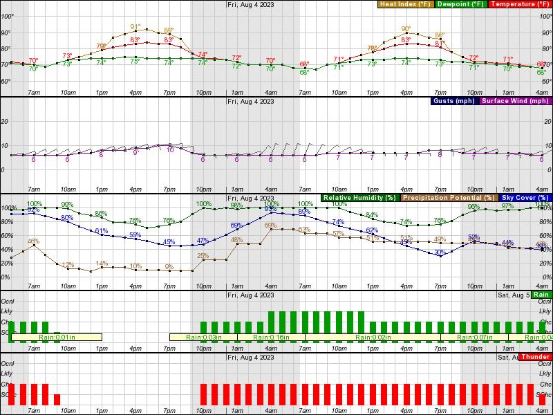 Grand Island Weather  Day Forecast