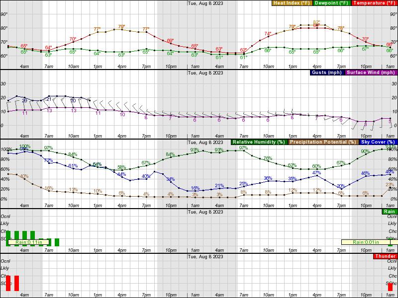 Ottumwa Hourly Weather Forecast Graph