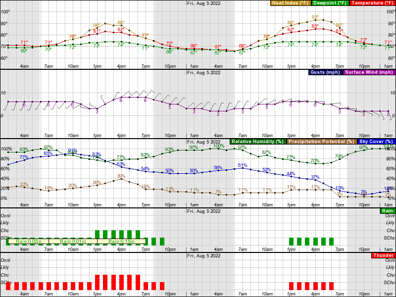 Kankakee Hourly Weather Forecast Graph