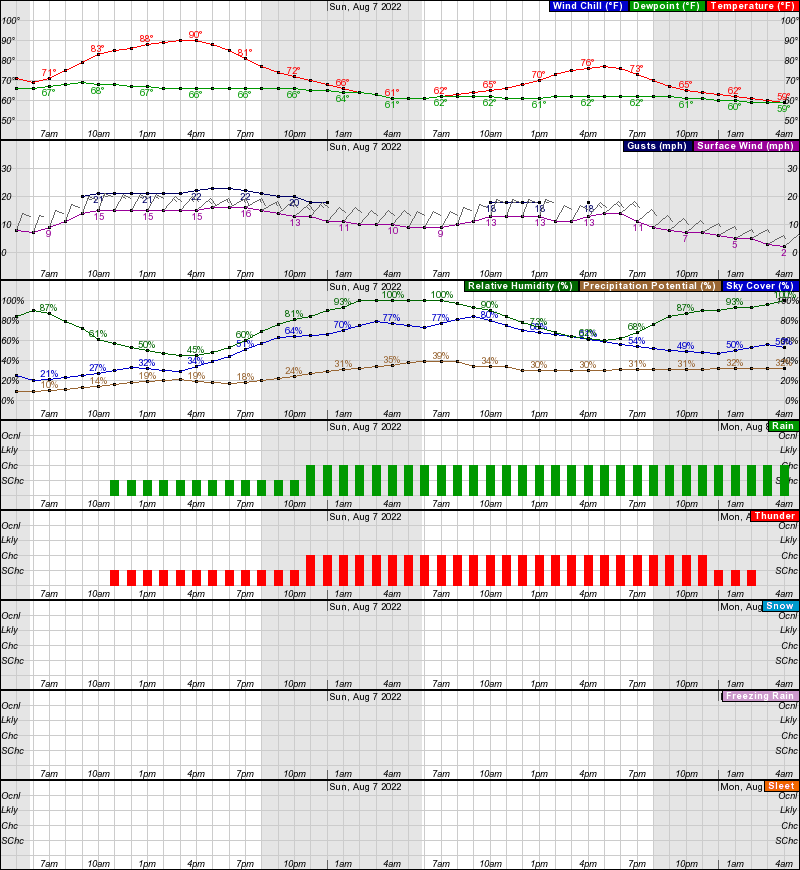 Ogallala Hourly Weather Forecast Graph