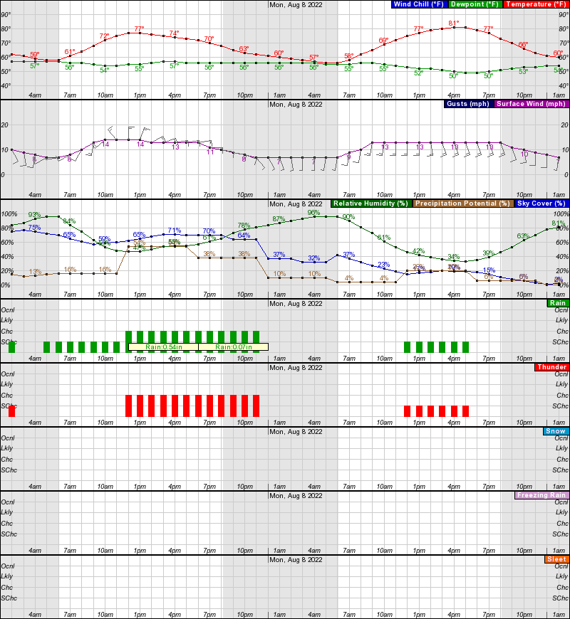 Cheyenne Hourly Weather Forecast Graph