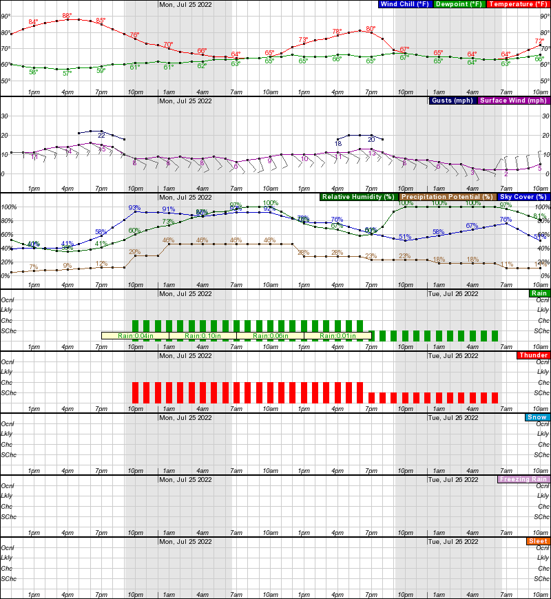 North Platte Hourly Weather Forecast Graph