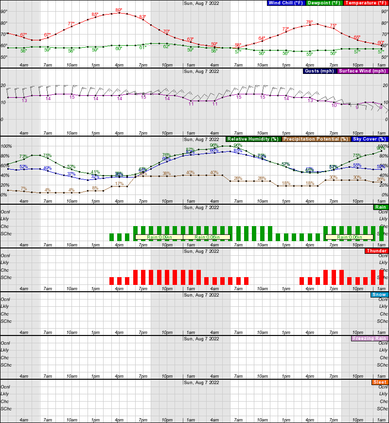Sidney Hourly Weather Forecast Graph