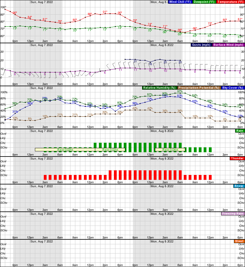 Omaha Hourly Weather Forecast Graph