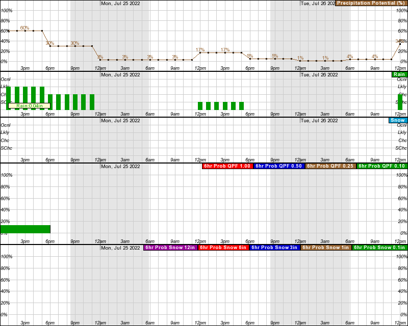 Laramie Hourly Weather Forecast Graph