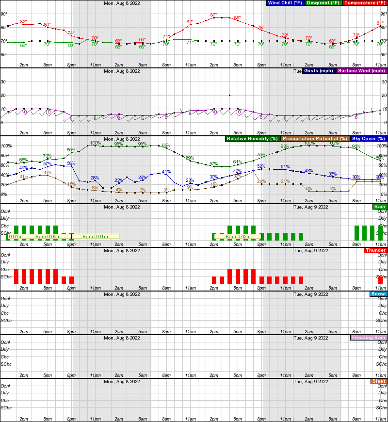 Hourly Weather Forecast For 41 4n 75 4w Elev 1585 Ft