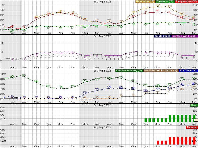 Atlantic Hourly Weather Forecast Graph