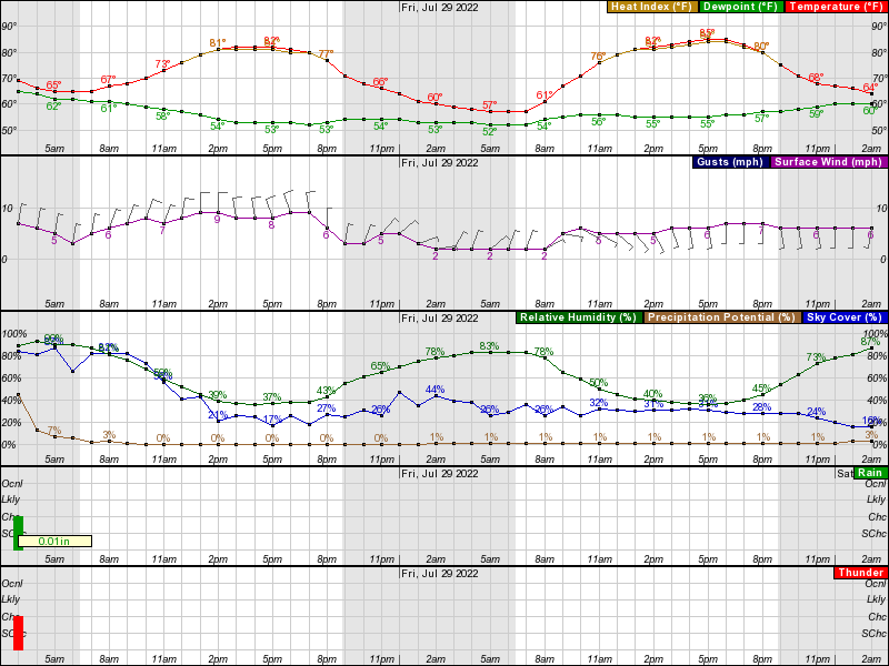 Columbus Hourly Weather Forecast Graph