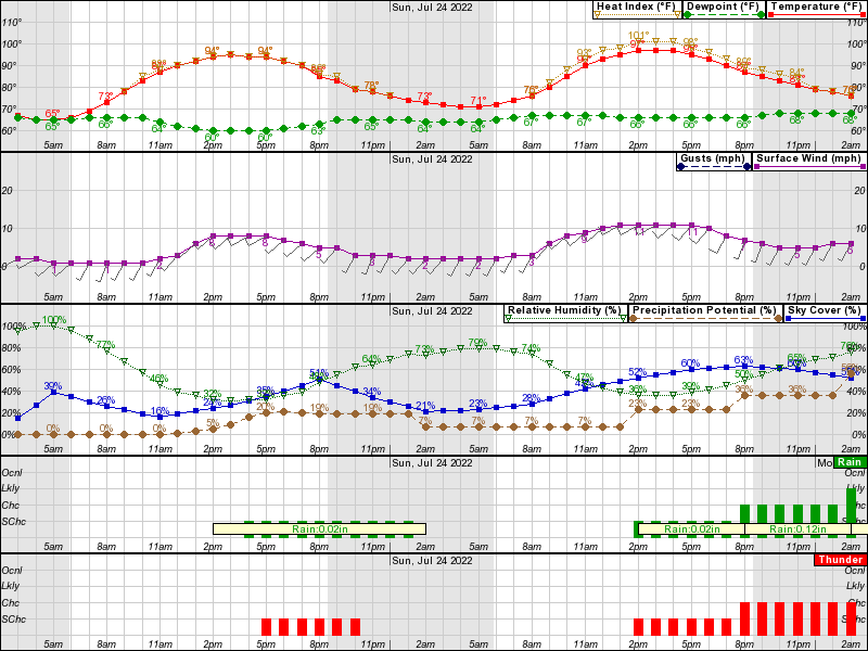 Hourly Weather Forecast For Elev 699 Ft