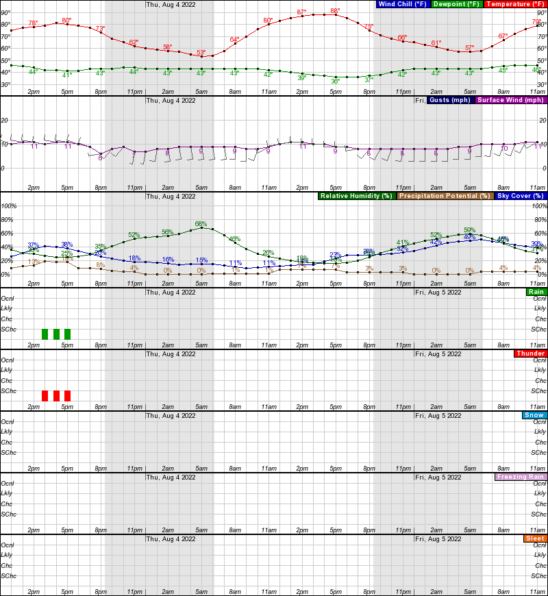 Saratoga Hourly Weather Forecast Graph