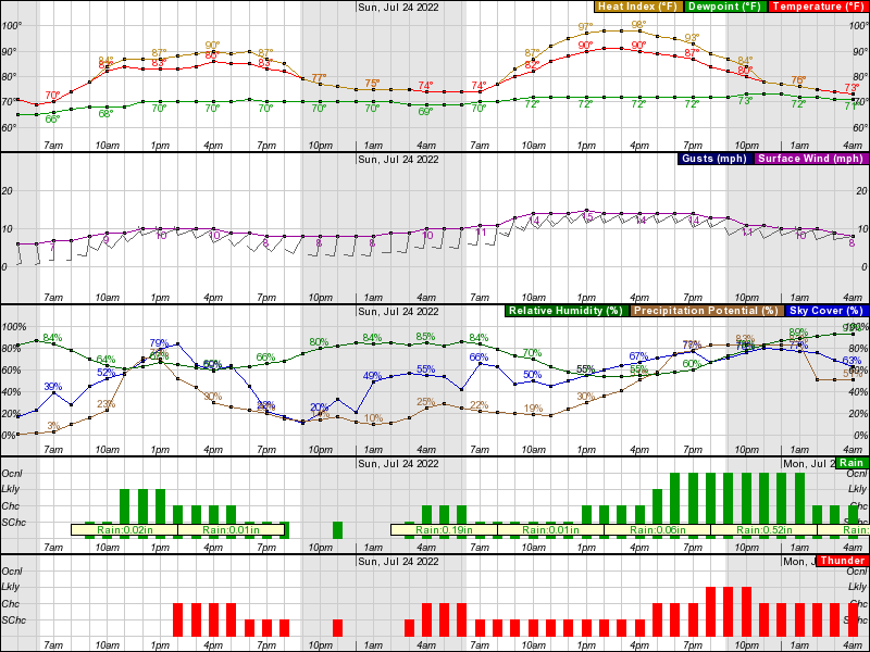 Hourly Weather Forecast for 41 47N 81 68W (Elev  600 ft)