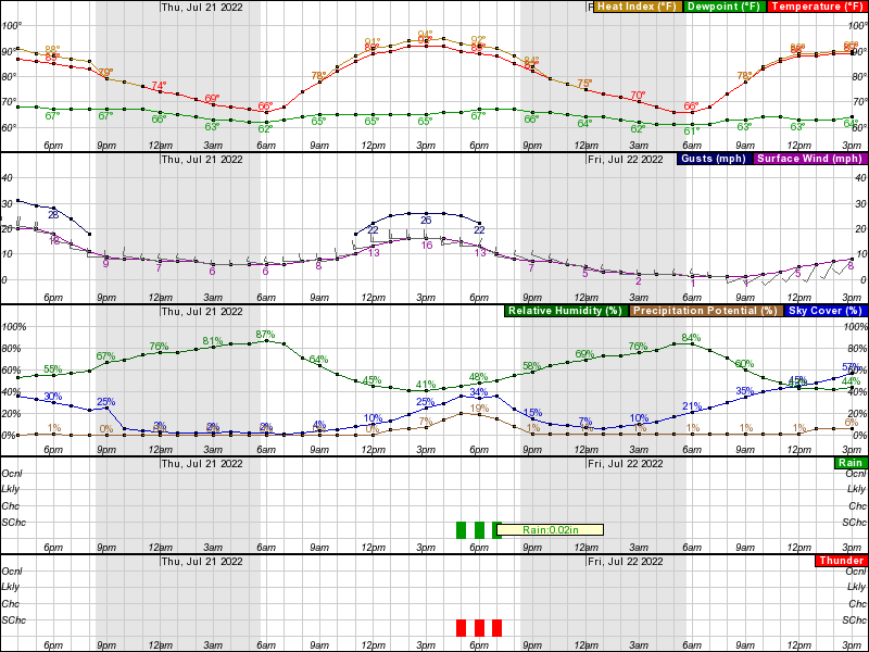 Joliet Hourly Weather Forecast Graph