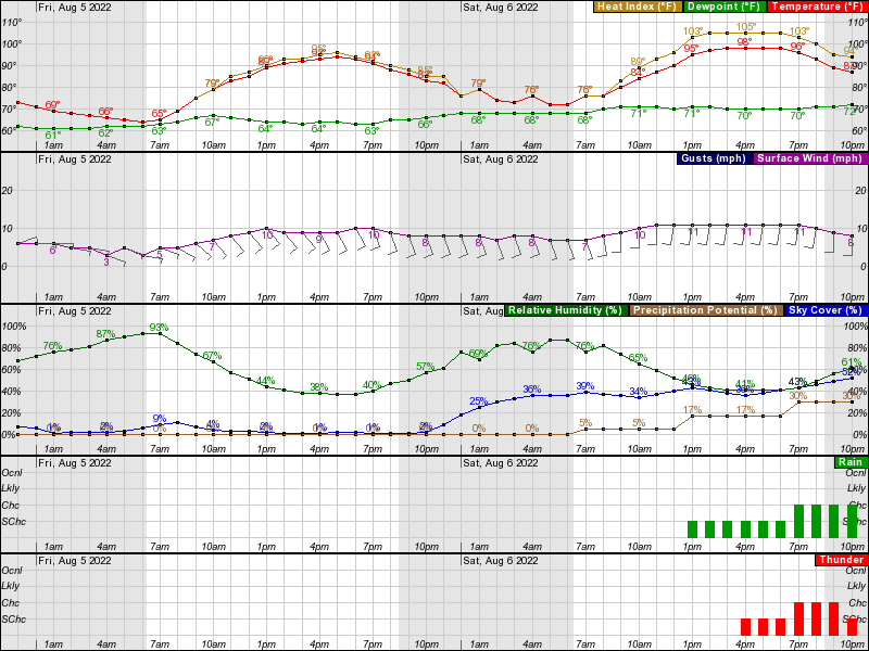 Des Moines Hourly Weather Forecast Graph