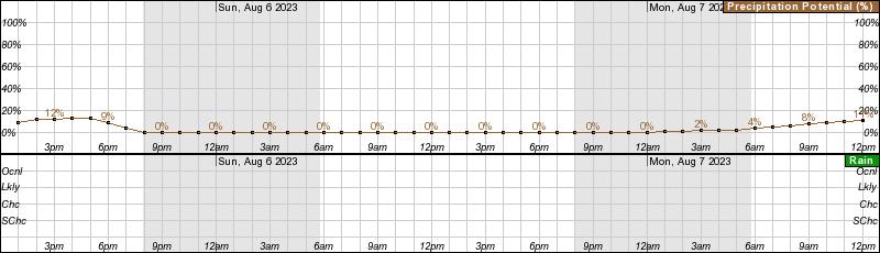 Dartmouth 48hr precipitation =
