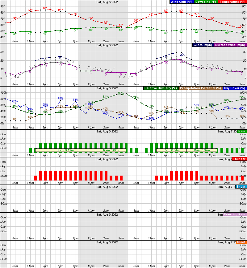 Rock Springs Hourly Weather Forecast Graph