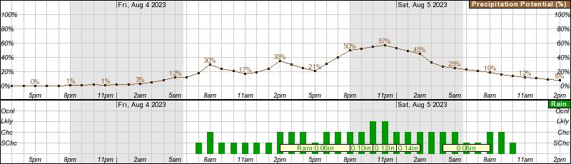 Fairhaven 48hr precipitation =