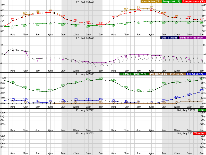 Harlan IA Hourly Weather Forecast Graph