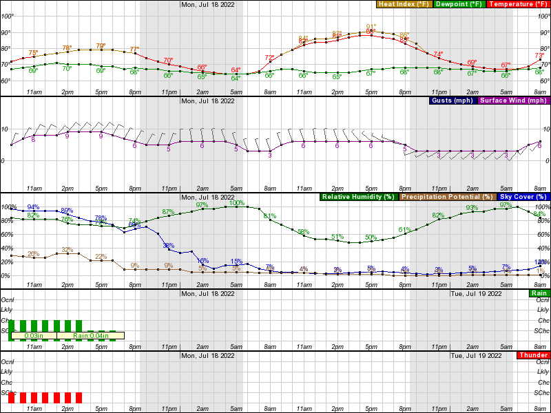Aurora Hourly Weather Forecast Graph