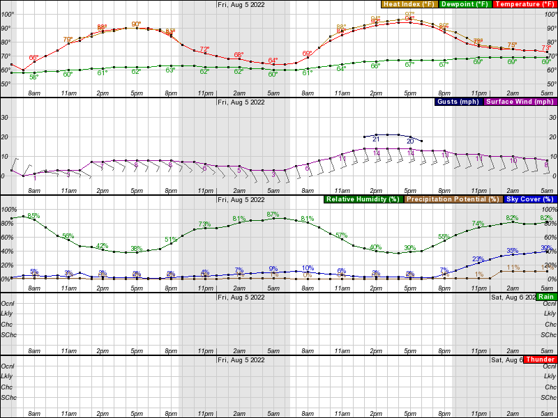 Tekamah Hourly Weather Forecast Graph