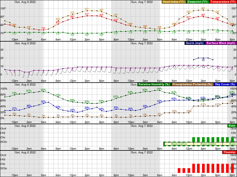 Chicago Midway Hourly Weather Forecast Graph