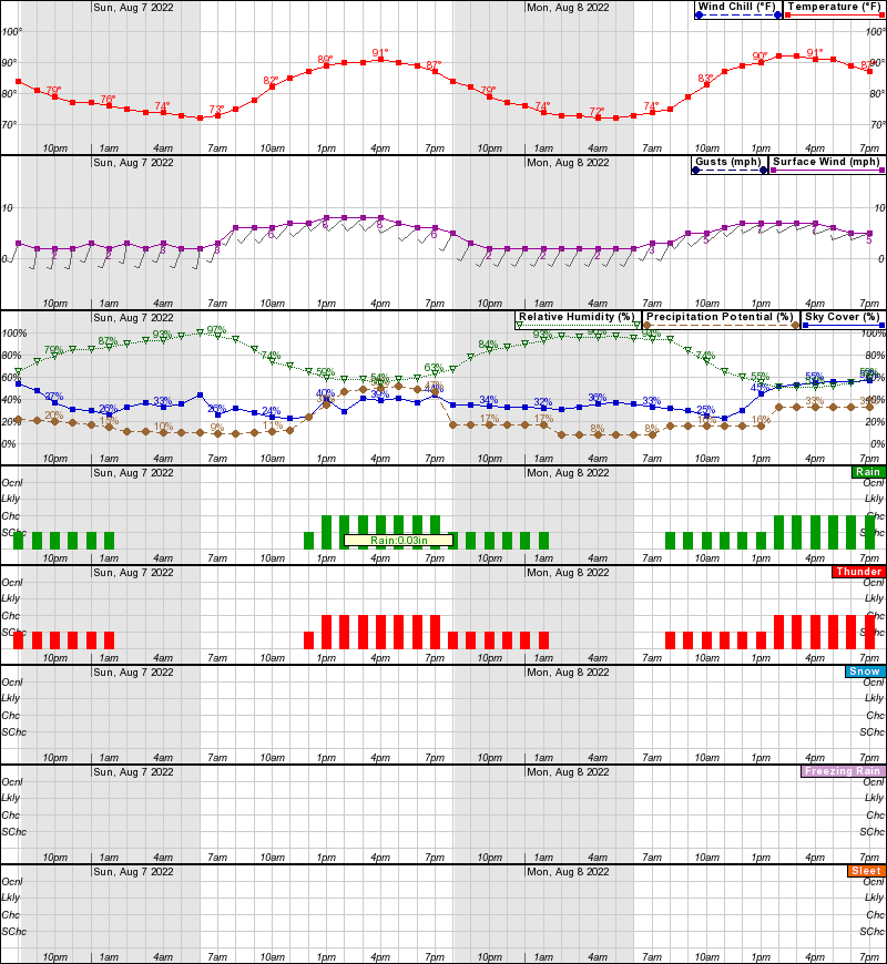 hourly weather noaa