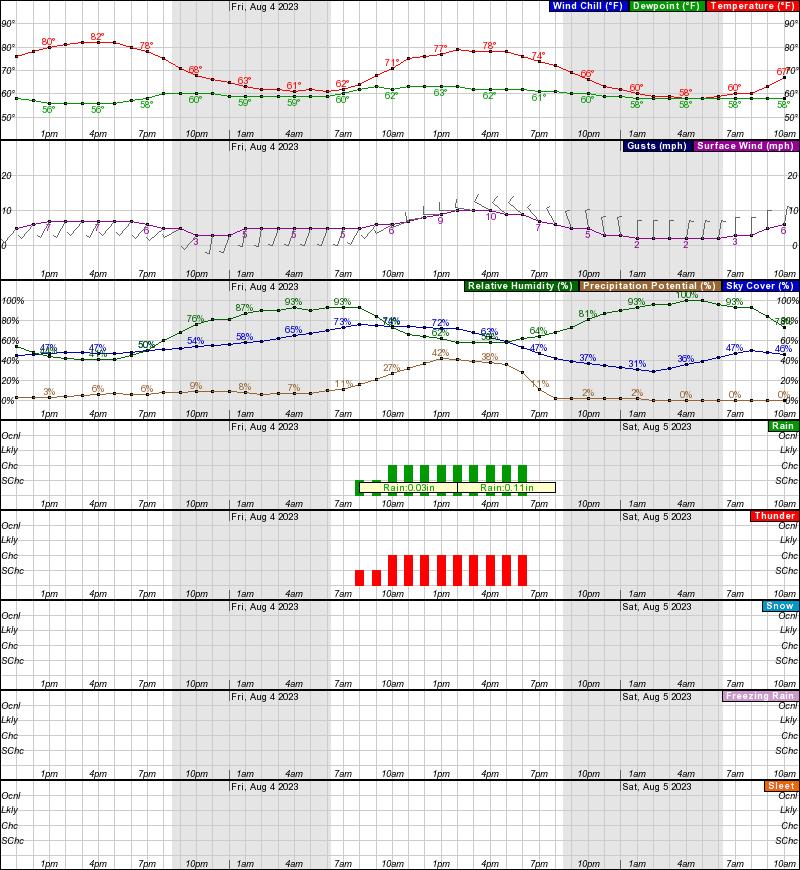 Hourly Weather Forecast