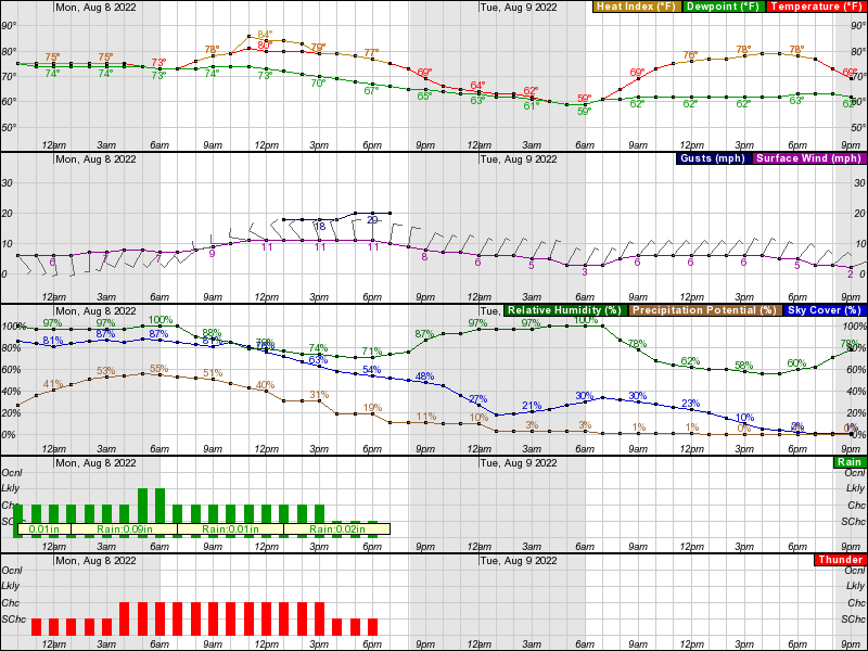 Dixon Hourly Weather Forecast Graph
