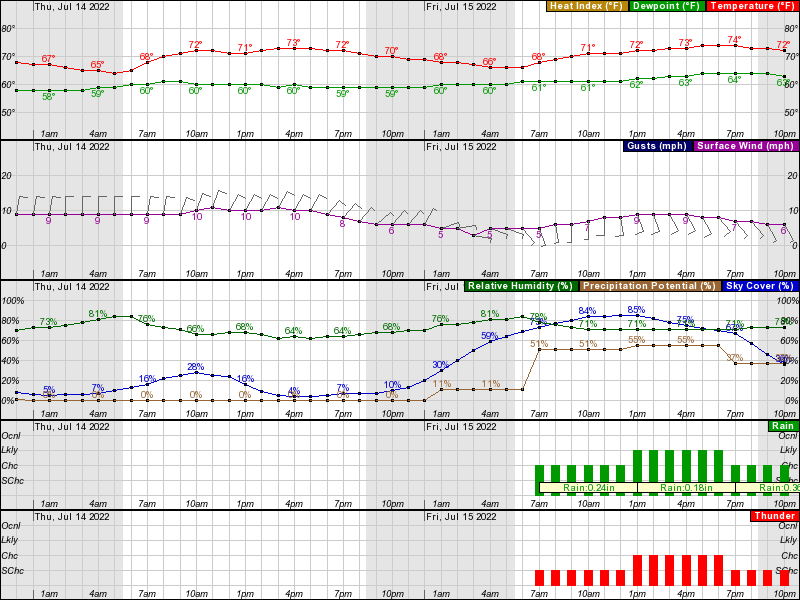 Chicago Downtown Hourly Weather Forecast Graph