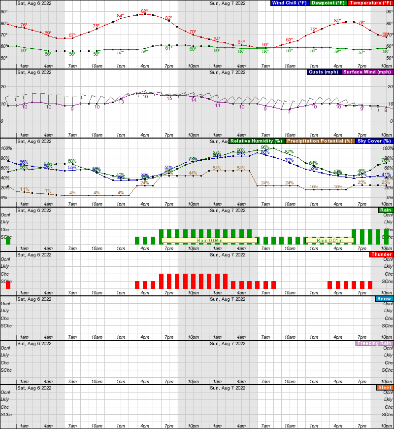 Scottsbluff Hourly Weather Forecast Graph