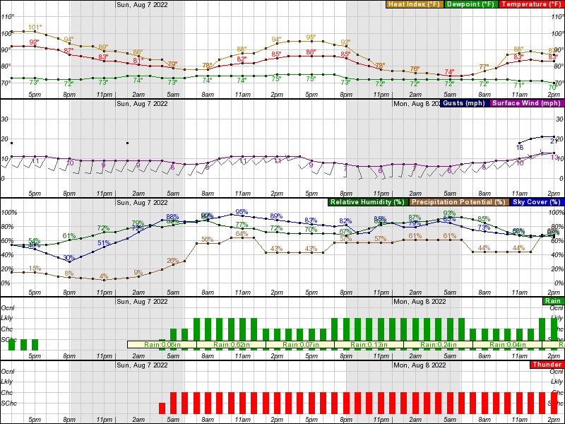 Chicago O'Hare Hourly Weather Forecast Graph