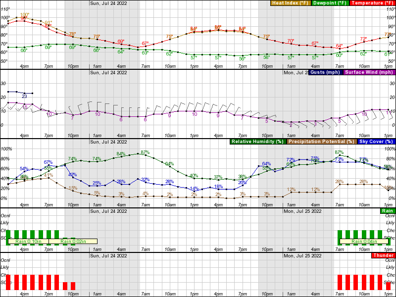 Norfolk City Hourly Weather Forecast Graph