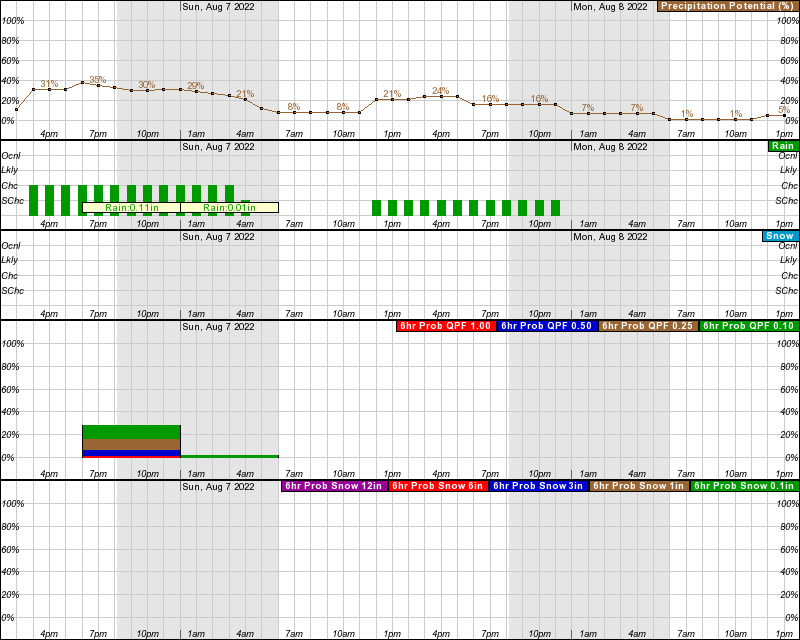 Torrington Hourly Weather Forecast Graph