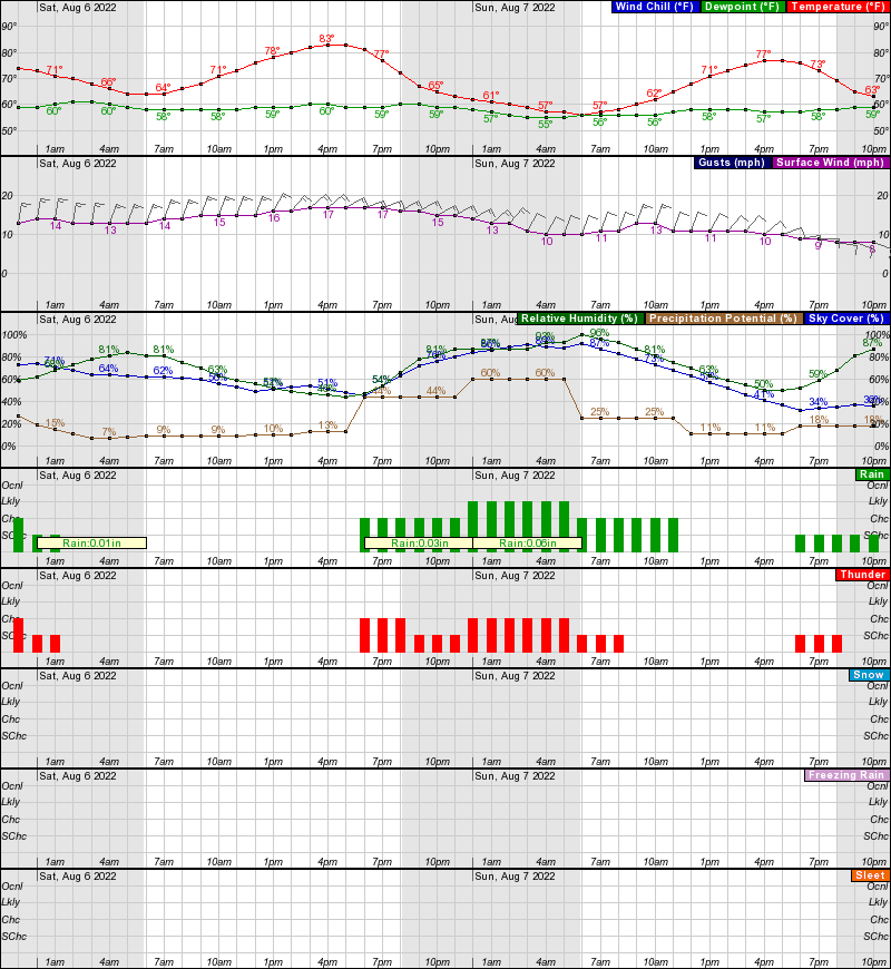 Alliance Hourly Weather Forecast Graph