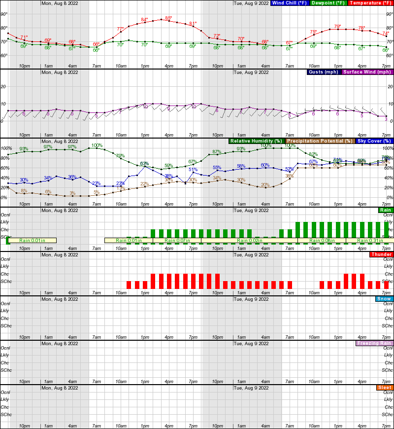 Hourly Weather Forecast For Elev 1722 Ft