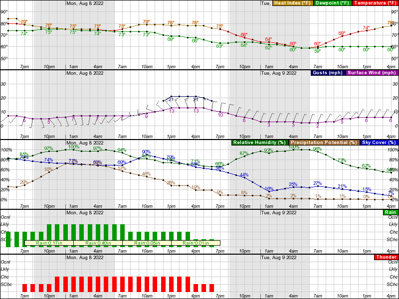 Rockford Hourly Weather Forecast Graph