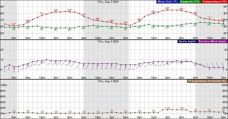 Hourly Forecast Graph