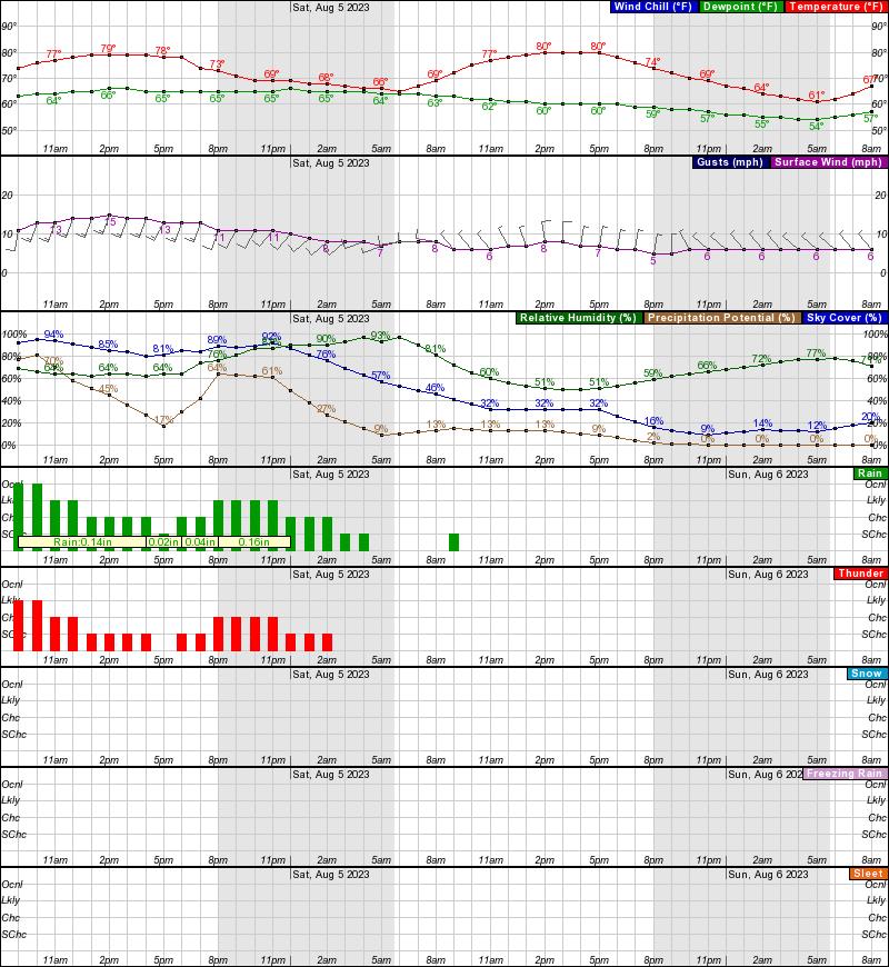 CBS Boston Weather app image