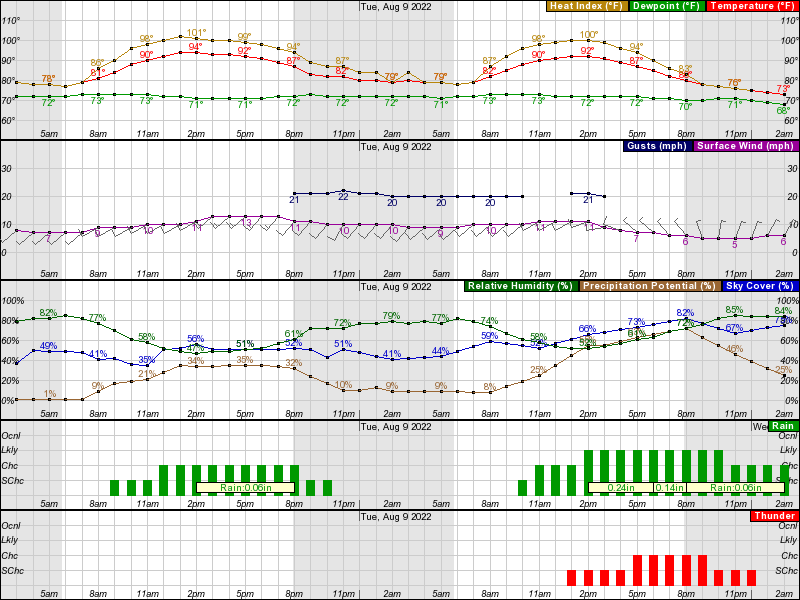 Hourly Weather Forecast for 42 36N 71 07W (Elev  13 ft)