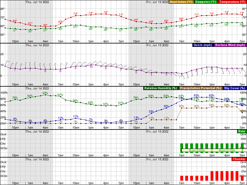 Waukegan Hourly Weather Forecast Graph