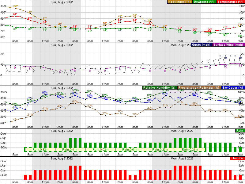 Waterloo Hourly Weather Forecast Graph