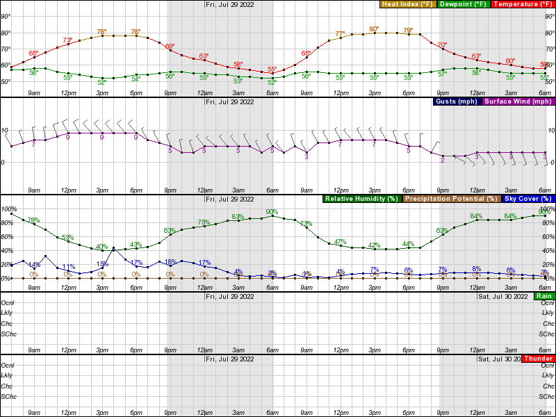 Fort Dodge Hourly Weather Forecast Graph