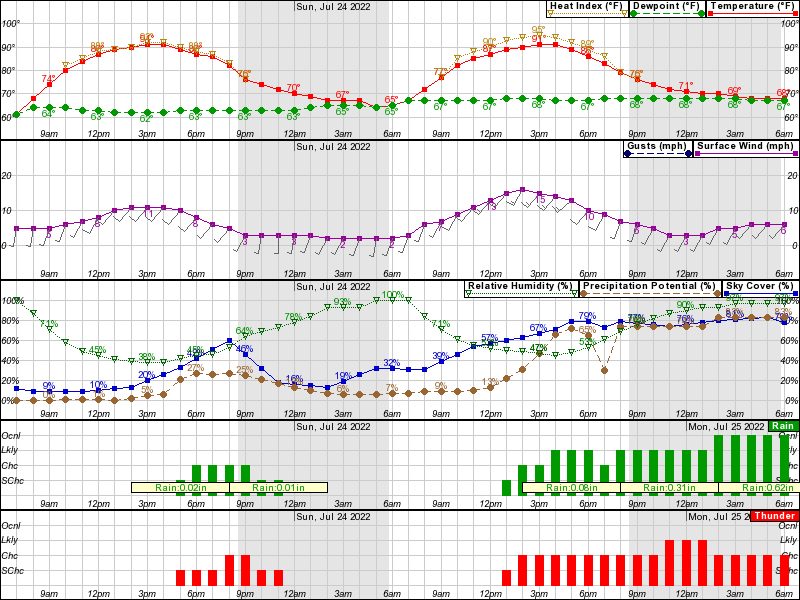 Hourly Weather Forecast For Elev 1158 Ft