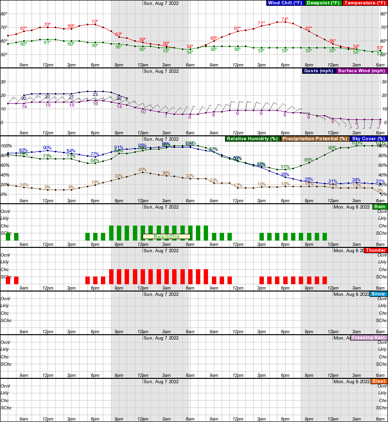 Rushville Hourly Weather Forecast Graph